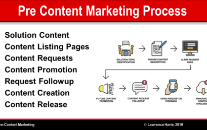 Pre-Content Marketing Process