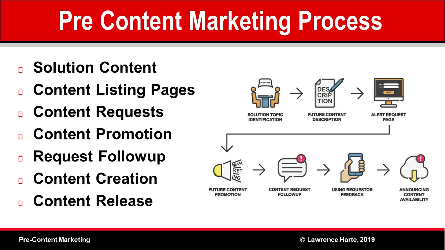 Pre-Content Marketing Process